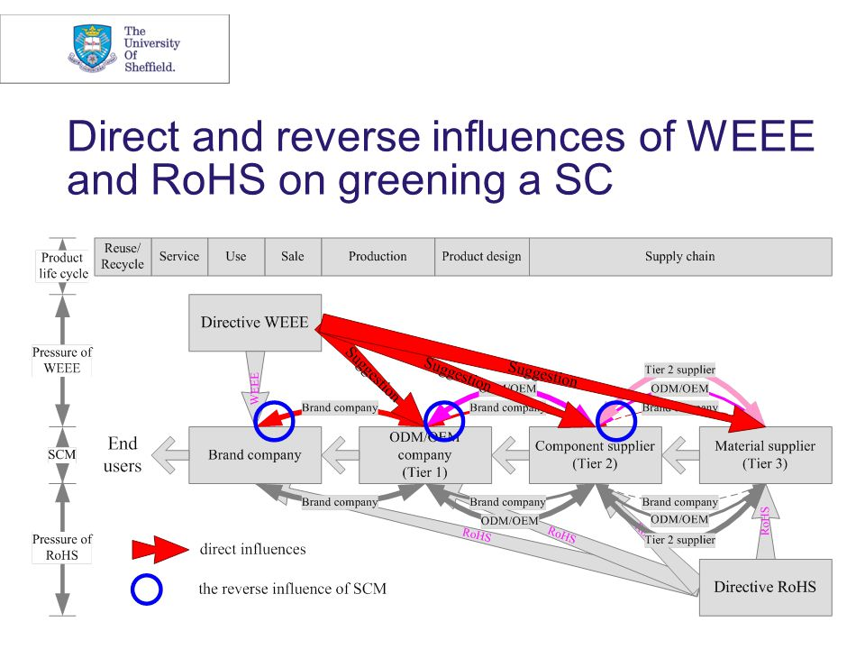 Direct and reverse influences of WEEE and RoHS on greening a SC