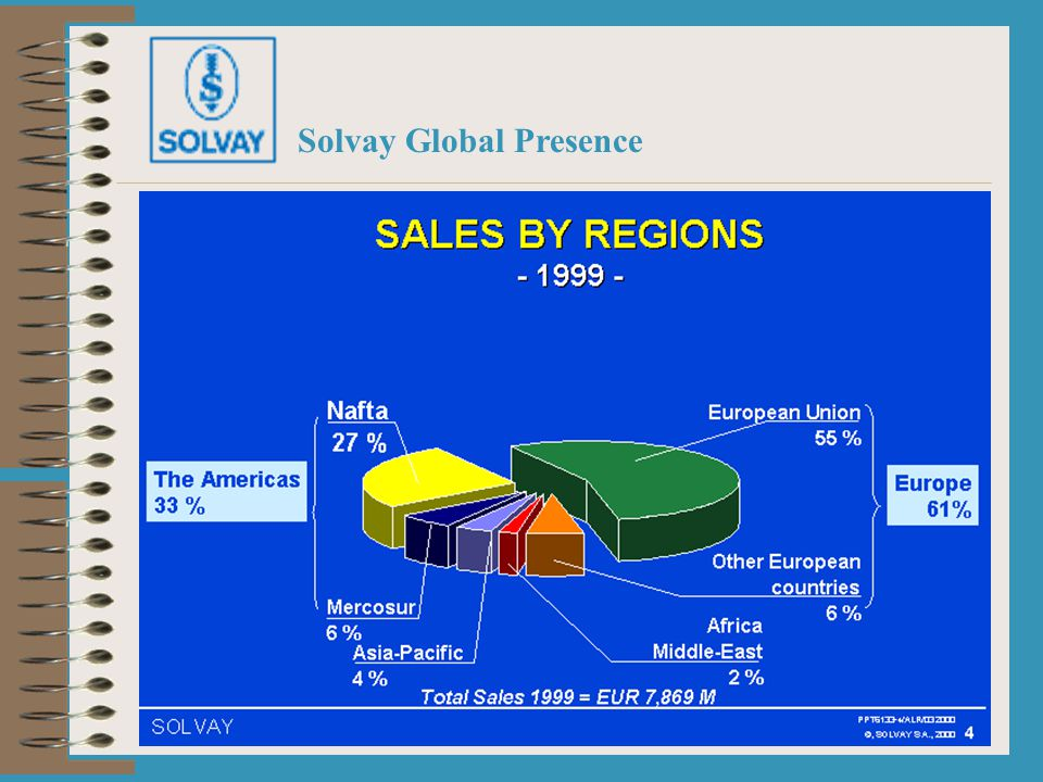 5 More than 400 entities... Total 1999 sales: EUR 7,869 M (USD 7,905 M) Solvay Global Presence