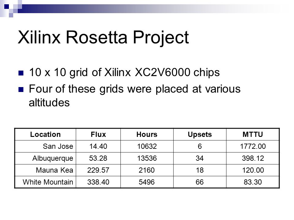 Xilinx Rosetta Project 10 x 10 grid of Xilinx XC2V6000 chips Four of these grids were placed at various altitudes LocationFluxHoursUpsetsMTTU San Jose