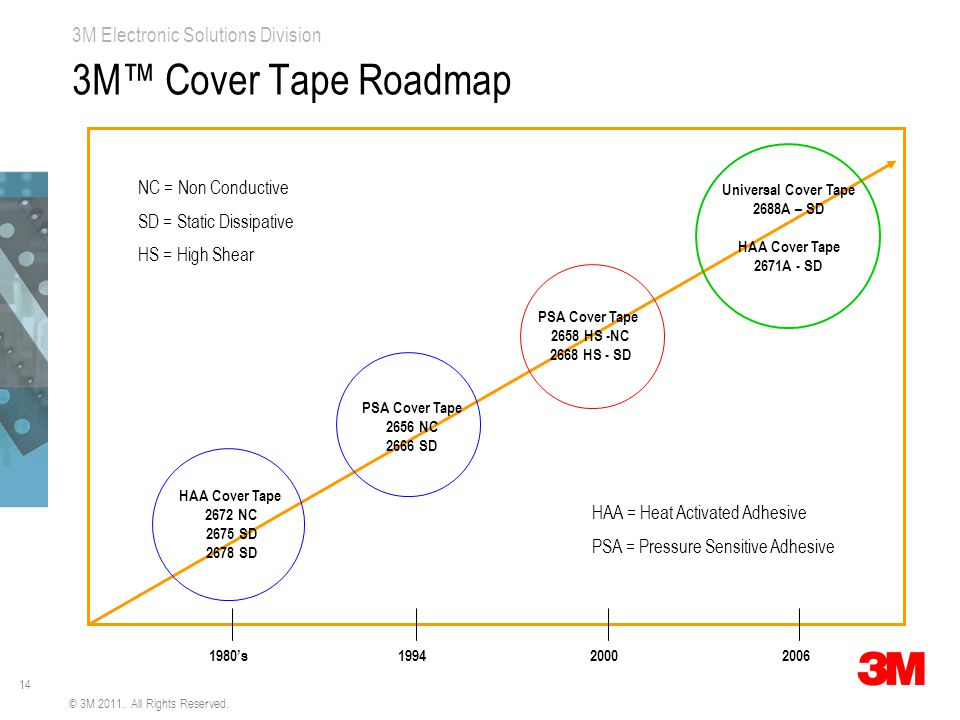 14 3M Electronic Solutions Division 3M™ Cover Tape Roadmap HAA Cover Tape 2672 NC 2675 SD 2678 SD PSA Cover Tape 2656 NC 2666 SD 1994 PSA Cover Tape 2658 HS -NC 2668 HS - SD 2000 Universal Cover Tape 2688A – SD HAA Cover Tape 2671A - SD 20061980's NC = Non Conductive SD = Static Dissipative HS = High Shear HAA = Heat Activated Adhesive PSA = Pressure Sensitive Adhesive © 3M 2011.