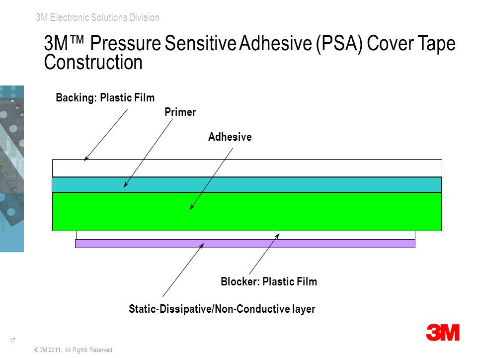 17 3M Electronic Solutions Division Backing: Plastic Film Primer Adhesive Static-Dissipative/Non-Conductive layer Blocker: Plastic Film © 3M 2011.