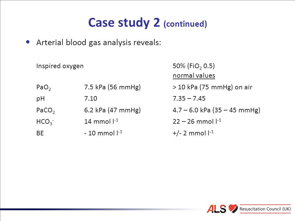 Case study 2 (continued) Arterial blood gas analysis reveals: Inspired oxygen 50% (FiO 2 0.5) normal values PaO 2 7.5 kPa (56 mmHg)> 10 kPa (75 mmHg)