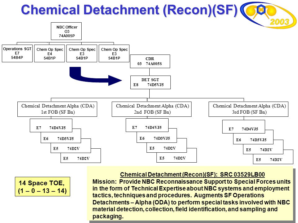 10 CDR 03 74A005S E5 74D2V E6 74D3VJ5 DET SGT E8 74D5VJ5 E5 74D2V E6 74D3VJ5 E5 74D2V E6 74D3VJ5 Chemical Detachment Alpha (CDA) 1st FOB (SF Bn) Chemi
