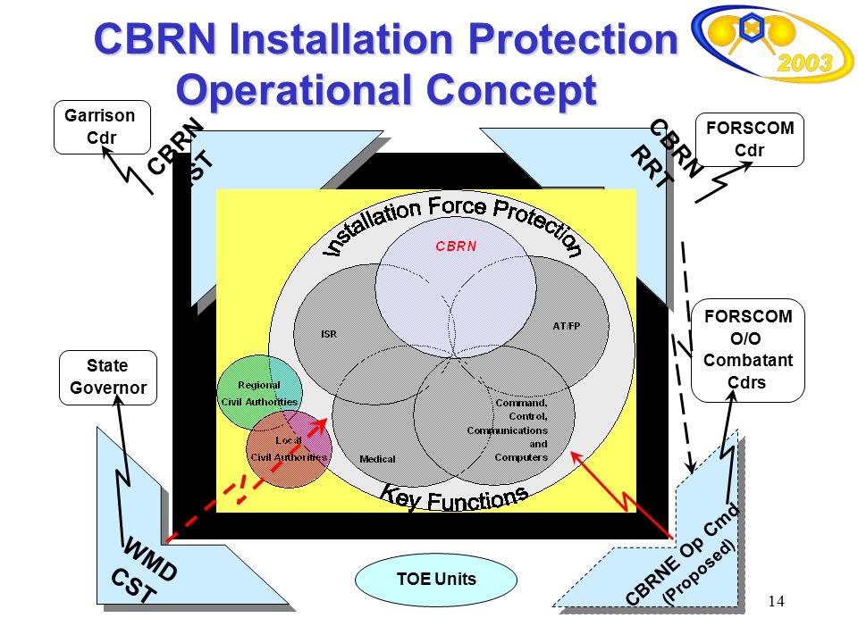 14 Garrison Cdr FORSCOM Cdr WMD CST CBRN IST CBRN RRT CBRNE Op Cmd (Proposed) State Governor FORSCOM O/O Combatant Cdrs TOE Units CBRN Installation Pr