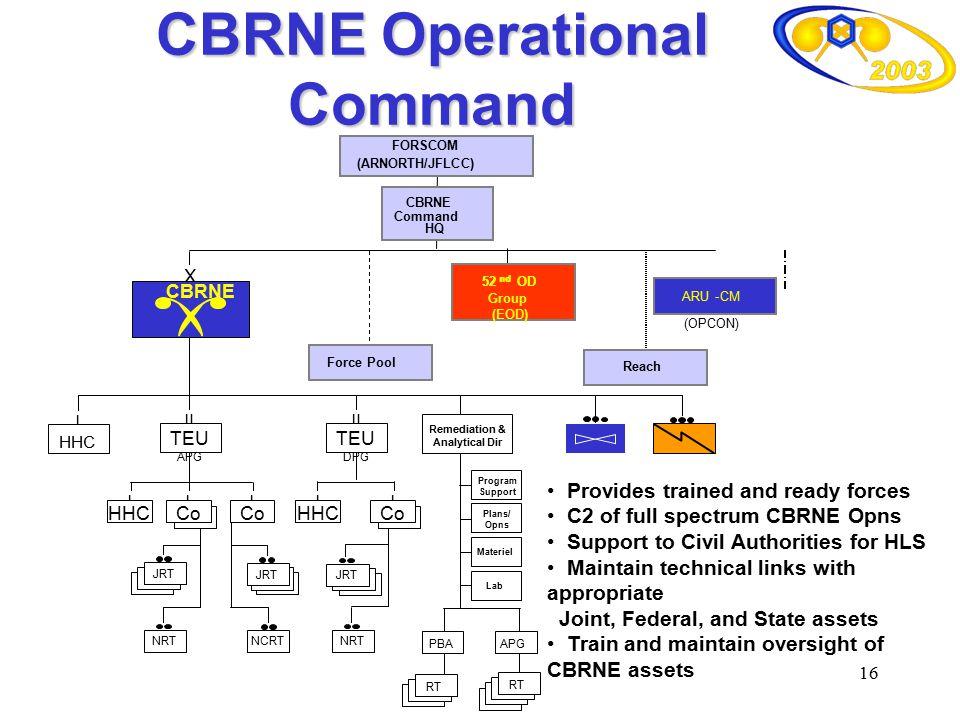 16 APG PBA RT Program Support Remediation & Analytical Dir l HHC CBRNE Command HQ FORSCOM (ARNORTH/JFLCC) Group (EOD) 52 nd OD52 nd OD Group (EOD) (OP