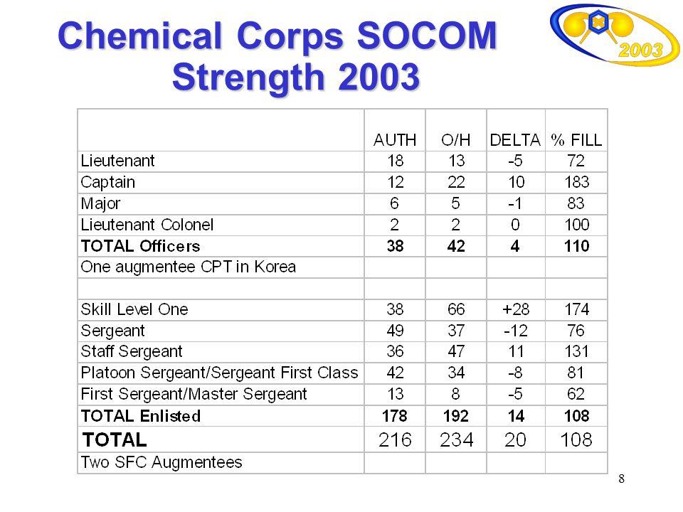8 Chemical Corps SOCOM Strength 2003