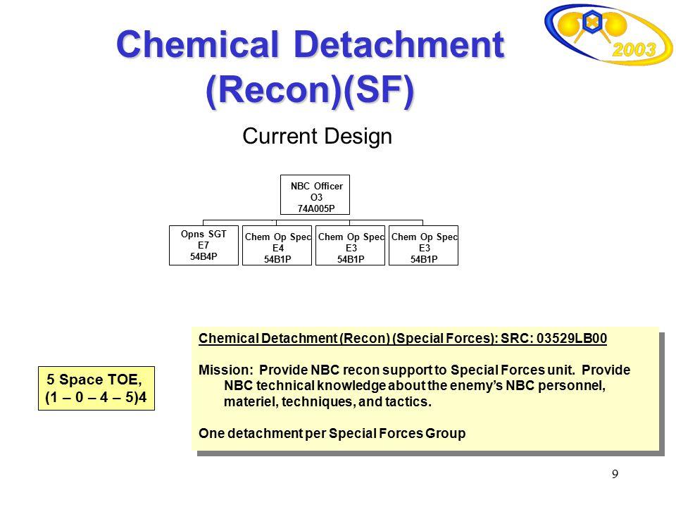 9 Current Design Chemical Detachment (Recon)(SF) Chem Op Spec E4 54B1P Chem Op Spec E3 54B1P Chem Op Spec E3 54B1P NBC Officer O3 74A005P Opns SGT E7