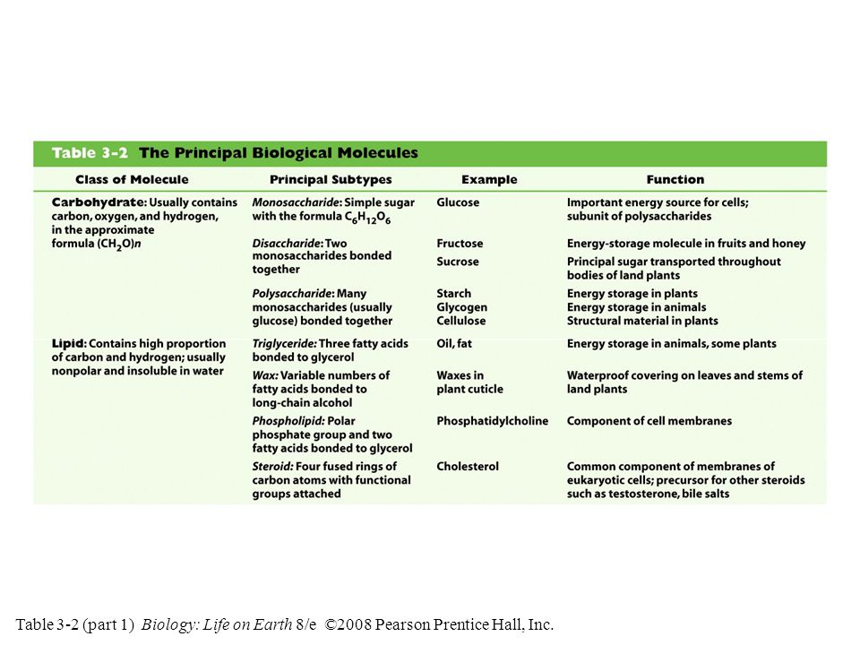 Table 3-2 (part 2) Biology: Life on Earth 8/e ©2008 Pearson Prentice Hall, Inc.