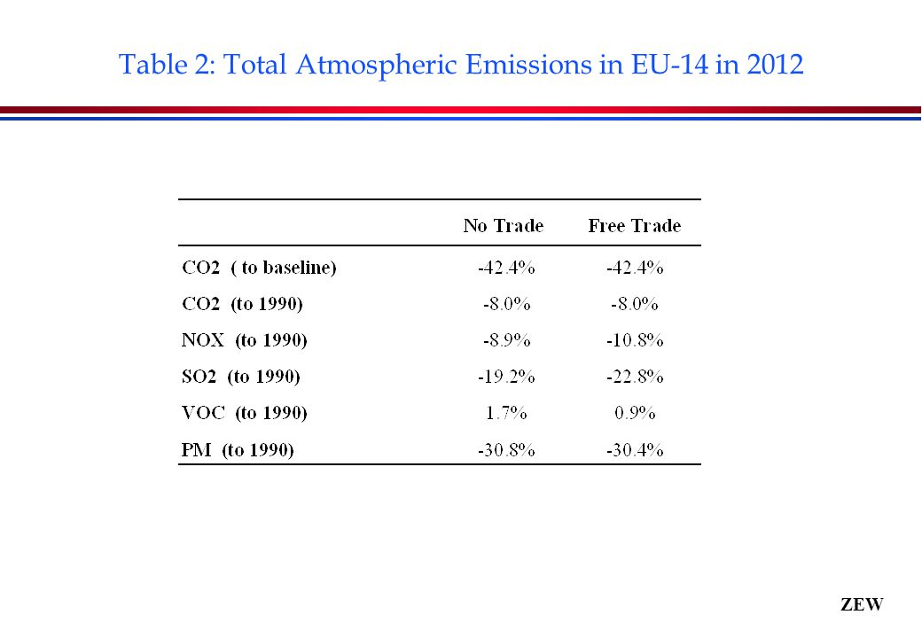 ZEW Table 2: Total Atmospheric Emissions in EU-14 in 2012