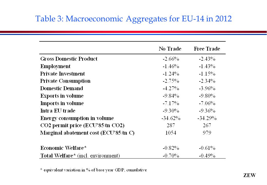 ZEW Table 3: Macroeconomic Aggregates for EU-14 in 2012