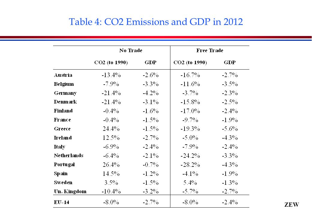 ZEW Table 4: CO2 Emissions and GDP in 2012