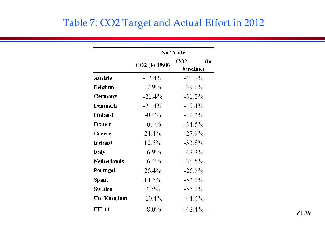 ZEW Table 7: CO2 Target and Actual Effort in 2012