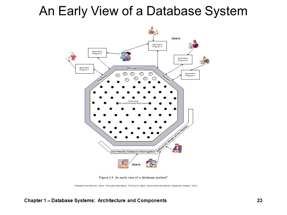 Chapter 1 – Database Systems: Architecture and Components23 An Early View of a Database System