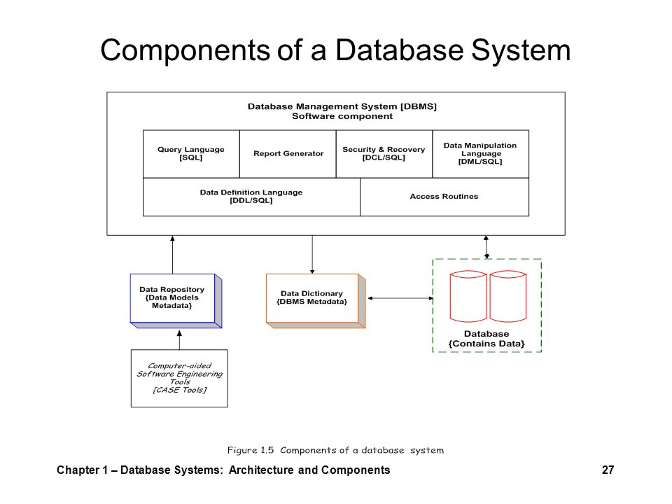 Chapter 1 – Database Systems: Architecture and Components27 Components of a Database System