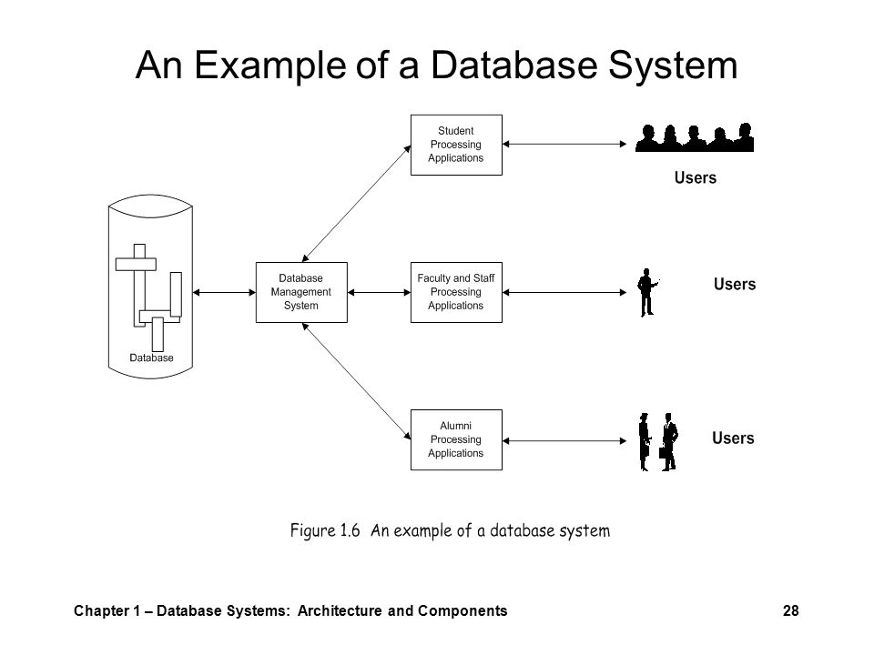 Chapter 1 – Database Systems: Architecture and Components28 An Example of a Database System