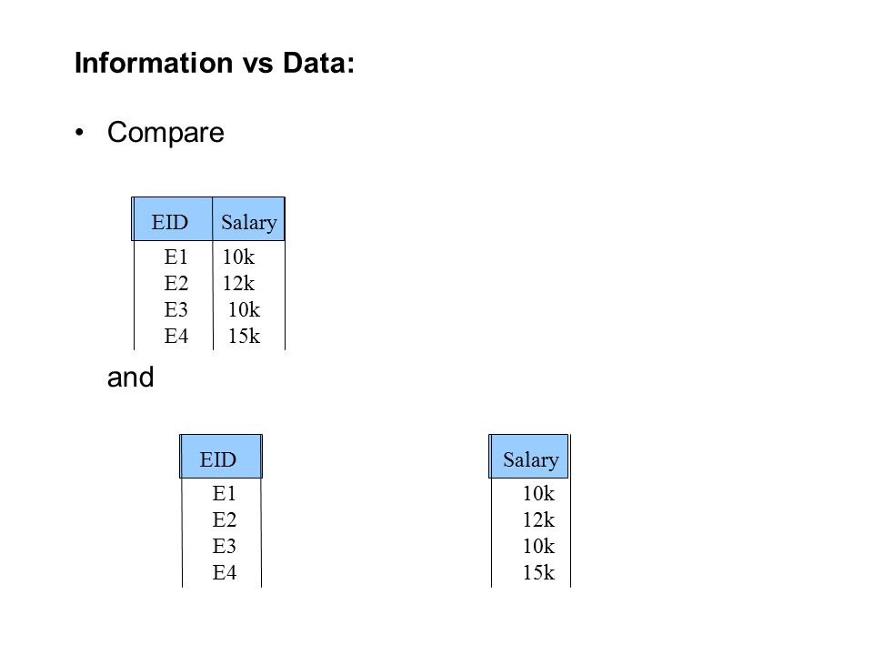 Information vs Data: Compare and EID Salary E1 10k E2 12k E3 10k E4 15k EID E1 E2 E3 E4 Salary 10k 12k 10k 15k
