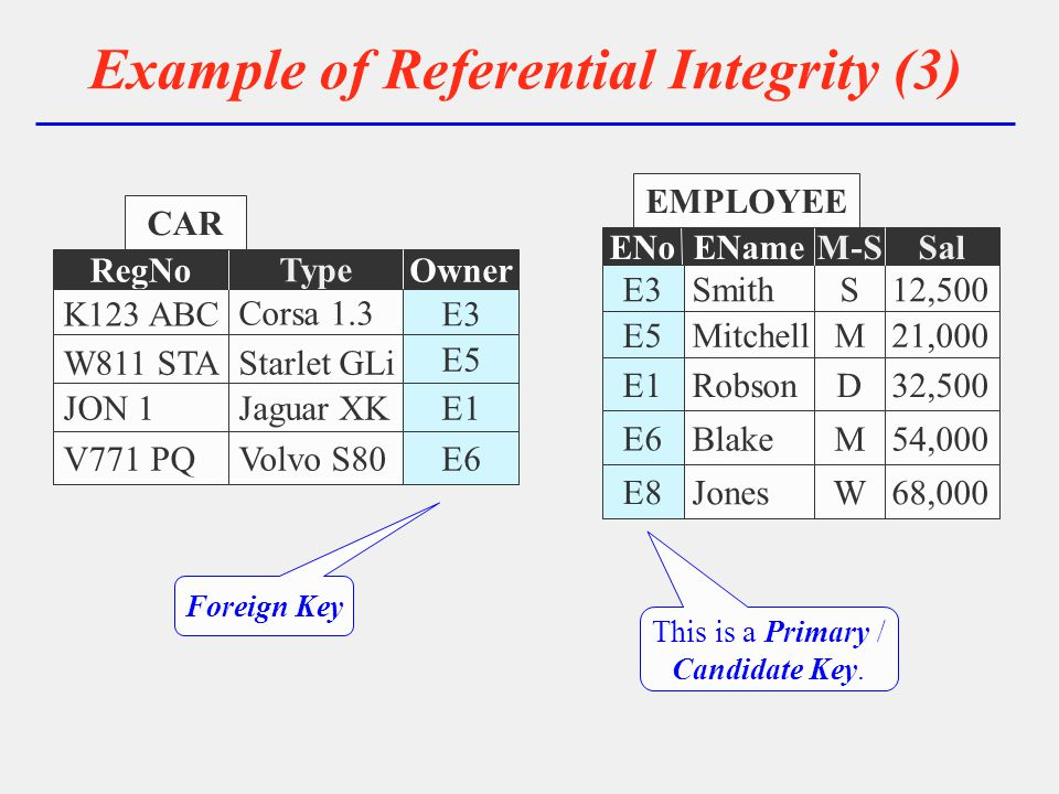 Example of Referential Integrity (3) ENo 1 2 3 4 3 1 2 4 1E3 E5 E1 4E6 E8 5 6 7 8 EName 7 5 6 8 5Smith Mitchell Robson 8Blake Jones 2 4 6 8 M-S 6 2 4 8 2S M D 8M W 2 4 6 8 Sal 6 2 4 8 212,500 21,000 32,500 854,000 68,000 EMPLOYEE 5 6 7 8 RegNo 7 5 6 8 5 K123 ABC W811 STA JON 1 8V771 PQ Owner 22 E3 E5 E1 E6 Type Corsa 1.3 Starlet GLi Jaguar XK Volvo S80 CAR 22 E3 E5 E1 E6 Foreign Key 1 2 3 4 3 1 2 4 1E3 E5 E1 4E6 E8 This is a Primary / Candidate Key.