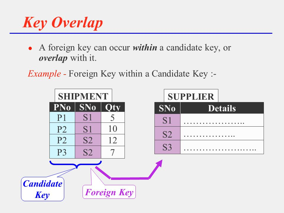 SHIPMENT 5 6 7 8 PNo 7 5 6 8 5 P1 P2 8P3 Qty 22 5 10 12 7 SNo S1 S2 SNo Example - Foreign Key within a Candidate Key :- Key Overlap l A foreign key can occur within a candidate key, or overlap with it.