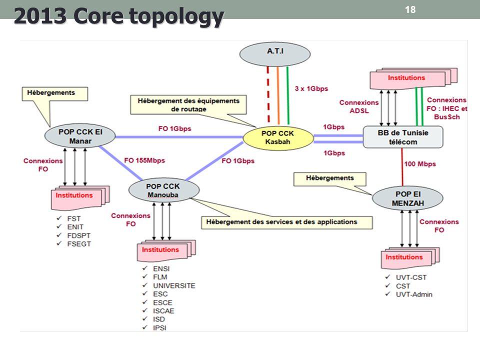 18 2013 Core topology