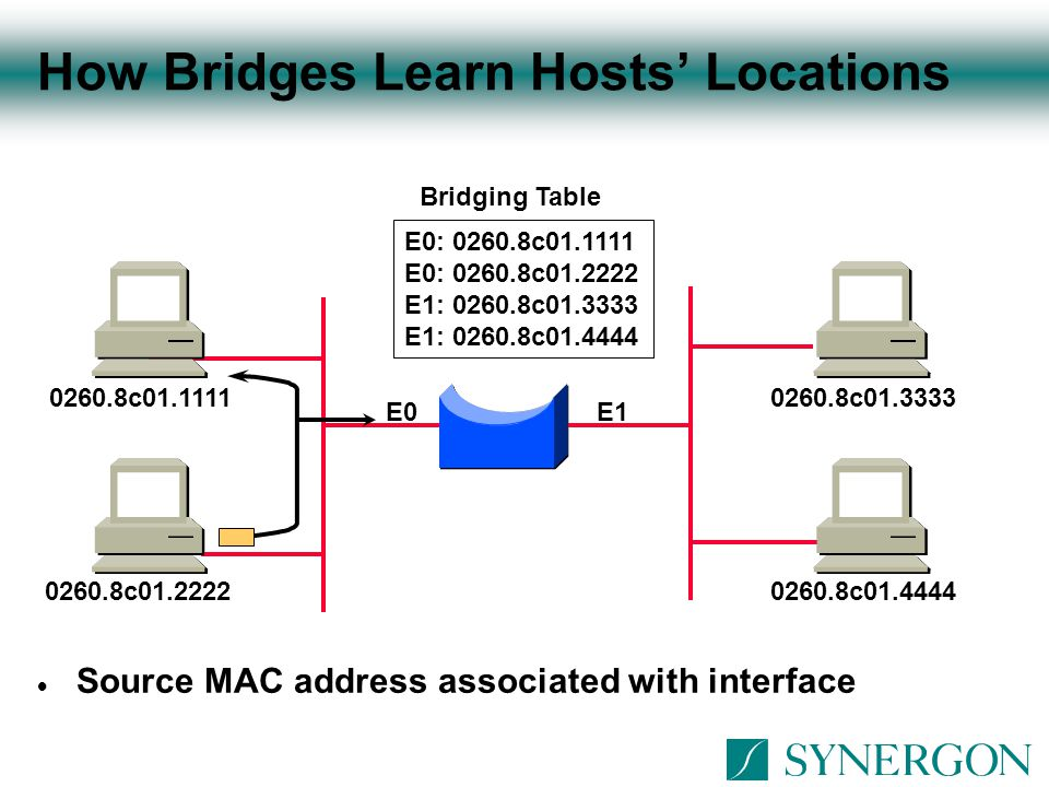 Integrated Routing and Bridging Configuration