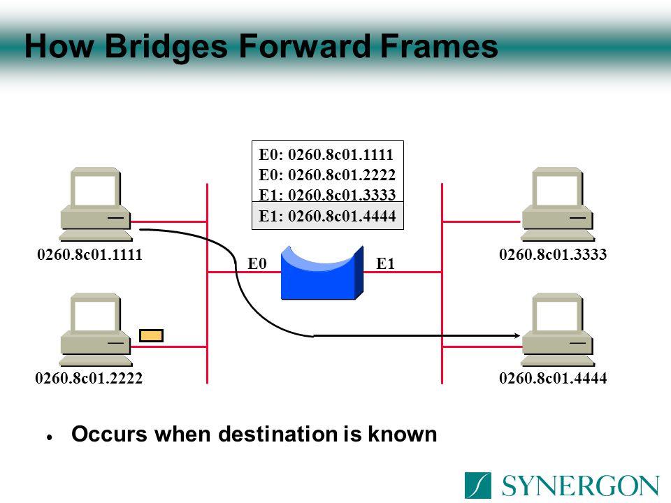How Bridges Filter Frames  Occurs when destination is known to exist on source's segment E0E1 E0: 0260.8c01.1111 E1: 0260.8c01.3333 E1: 0260.8c01.4444 0260.8c01.11110260.8c01.3333 0260.8c01.22220260.8c01.4444 E0: 0260.8c01.2222 X