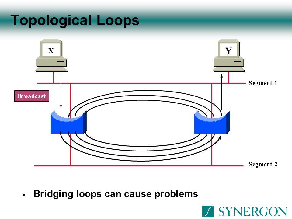 IRB Operation  Bridge-Group Virtual Interface (BVI) represents a bridge groupt to a routing domain BVI 2010.1.0.3172.16.1.1 10.1.0.2 Bridge Group 20