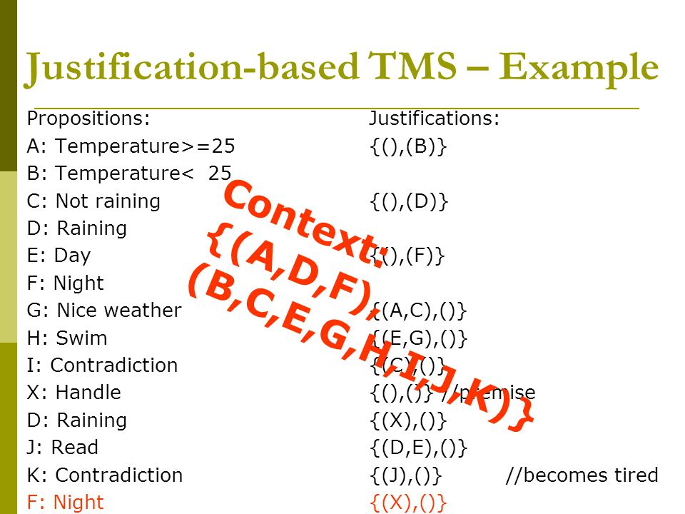 Justification-based TMS – Example Propositions:Justifications: A: Temperature>=25{(),(B)} B: Temperature< 25 C: Not raining{(),(D)} D: Raining E: Day{(),(F)} F: Night G: Nice weather{(A,C),()} H: Swim{(E,G),()} I: Contradiction{(C),()} X: Handle{(),()} //premise D: Raining{(X),()} J: Read {(D,E),()} K: Contradiction{(J),()}//becomes tired F: Night{(X),()} Context: {(A,D,F), (B,C,E,G,H,I,J,K)}