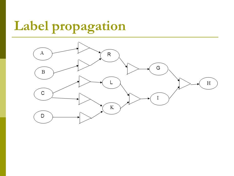 Label propagation R  CDG  L  