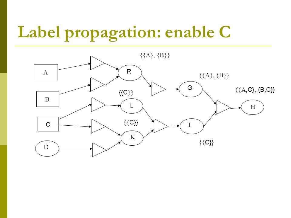 Label propagation: enable C RDG  L      C {{C   C}}  C}, {B,C}}