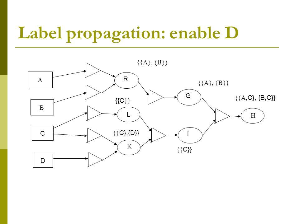 Label propagation: enable D RG  L      C {{C   C},{D}}  C}}  C}, {B,C}} D
