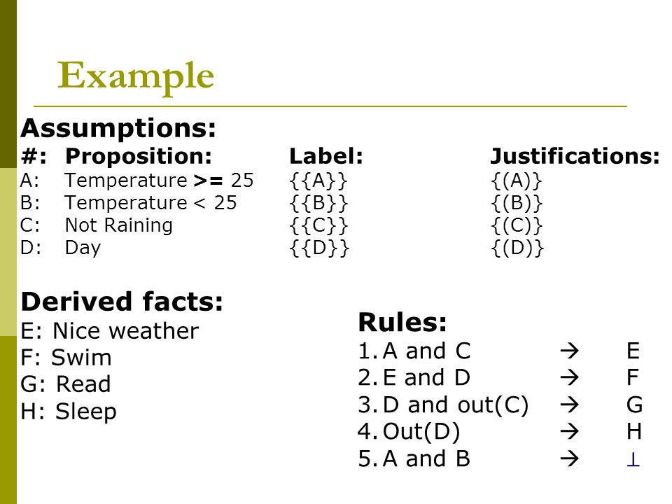 Example Assumptions: #:Proposition: Label: Justifications: A:Temperature >= 25 {{A}} {(A)} B: Temperature < 25 {{B}} {(B)} C: Not Raining {{C}} {(C)} D: Day {{D}} {(D)} Derived facts: E: Nice weather F: Swim G: Read H: Sleep Rules: 1.A and C  E 2.E and D  F 3.D and out(C)  G 4.Out(D)  H 5.A and B  ⊥