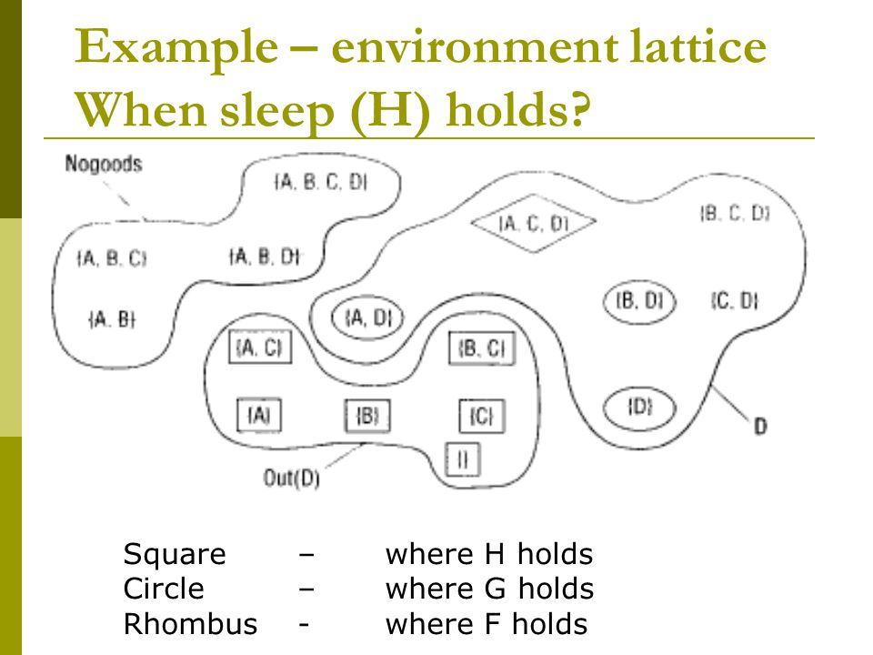 Example – environment lattice When sleep (H) holds.