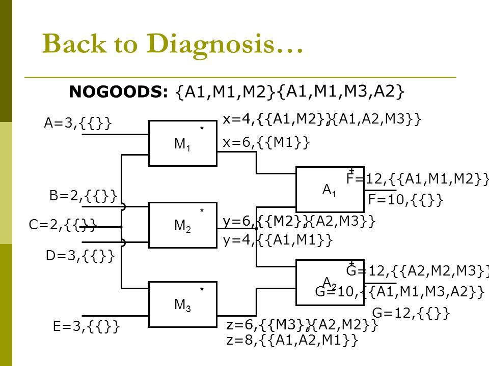 Back to Diagnosis… M1M1 M2M2 M3M3 * * * A1A1 A2A2 + + G=12,{{A2,M2,M3}} B=2,{{}} E=3,{{}} C=2,{{}} D=3,{{}} A=3,{{}} z=6,{{M3}} y=6,{{M2}} x=6,{{M1}} F=12,{{A1,M1,M2}} F=10,{{}} NOGOODS: {A1,M1,M2} x=4,{{A1,M2}} y=4,{{A1,M1}} G=10,{{A1,M1,M3,A2}} G=12,{{}} {A1,M1,M3,A2} z=6,{{M3},{A2,M2}} y=6,{{M2},{A2,M3}} z=8,{{A1,A2,M1}} x=4,{{A1,M2},{A1,A2,M3}}