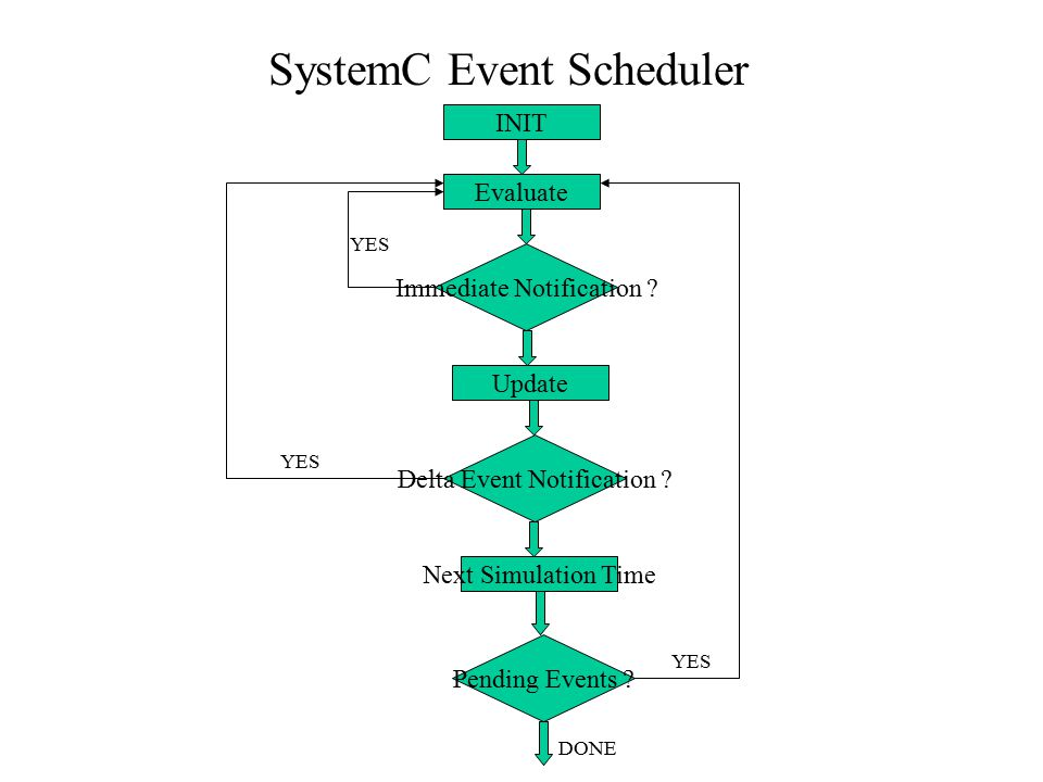 Synchronizations and Dependencies in SystemC Resuming the Execution of the Dependent Process 1.For Thread Process: Notify() //Notify Immediately Notif