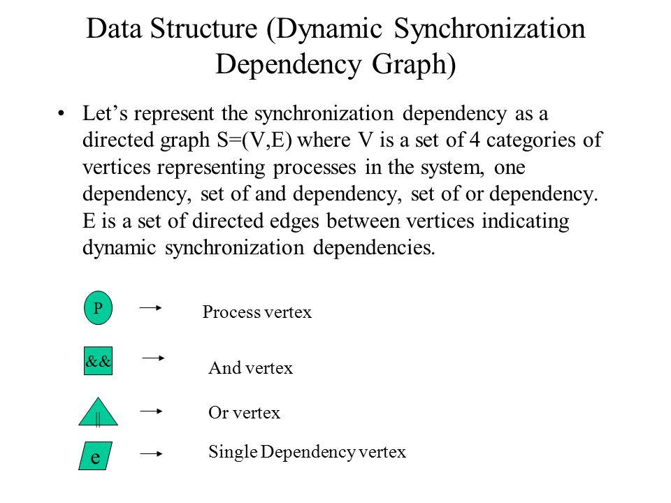 System level Design Compilation Simulation Model Simulation vectors SimulationDeadlock Analysis Simulation trace Simulation Dependencies Analysis Repo
