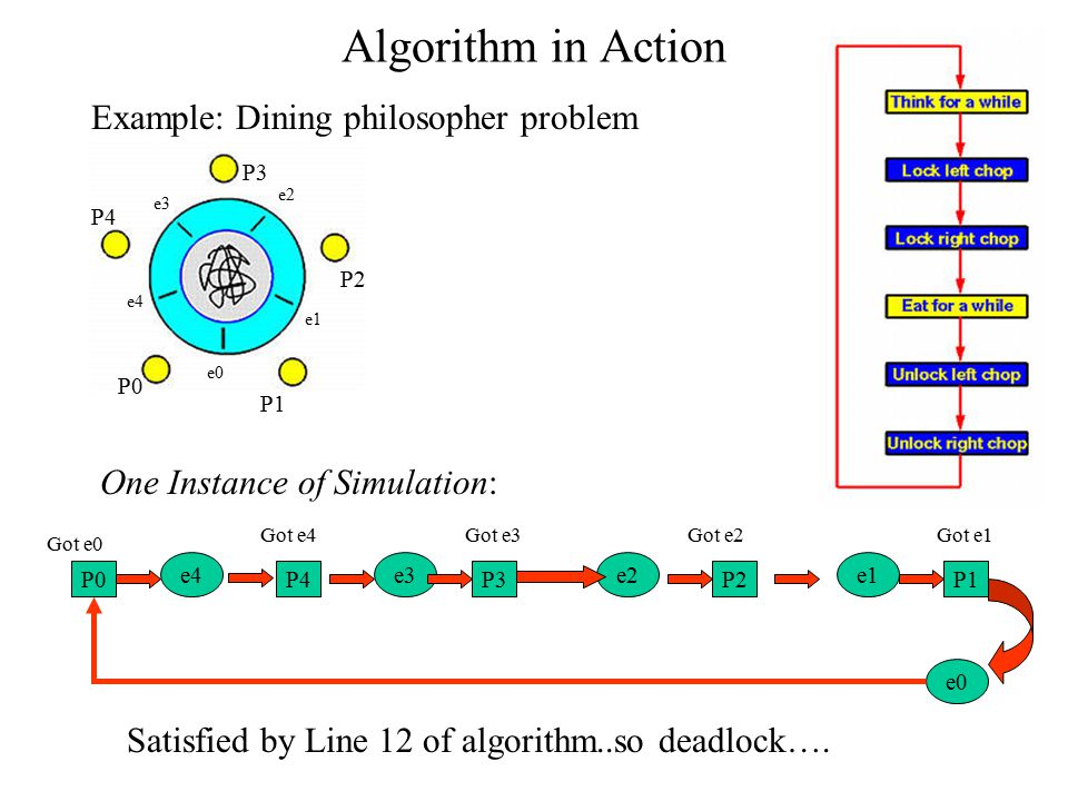 Loop Detection Algorithm 1 DEADLOCK_DETECTION(S,P) 2 Search for simple cycles in S starting from process P 3 Let L = {Vi, Si} be the set of all these