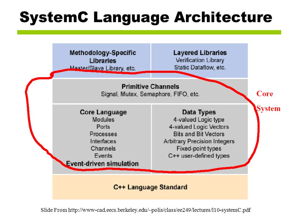 Some back Grounds in SystemC Slide From http://www-cad.eecs.berkeley.edu/~polis/class/ee249/lectures/l10-systemC.pdf
