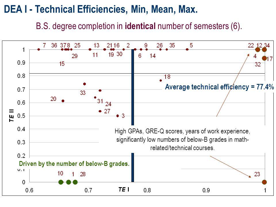 DEA I - Technical Efficiencies, Min, Mean, Max. Driven by the number of below-B grades.