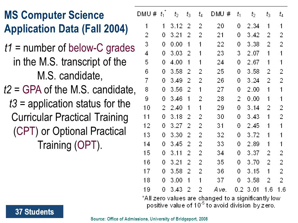 MS Computer Science Application Data (Fall 2004) Source: Office of Admissions, University of Bridgeport, 2008 37 Students t1 = number of below-C grade