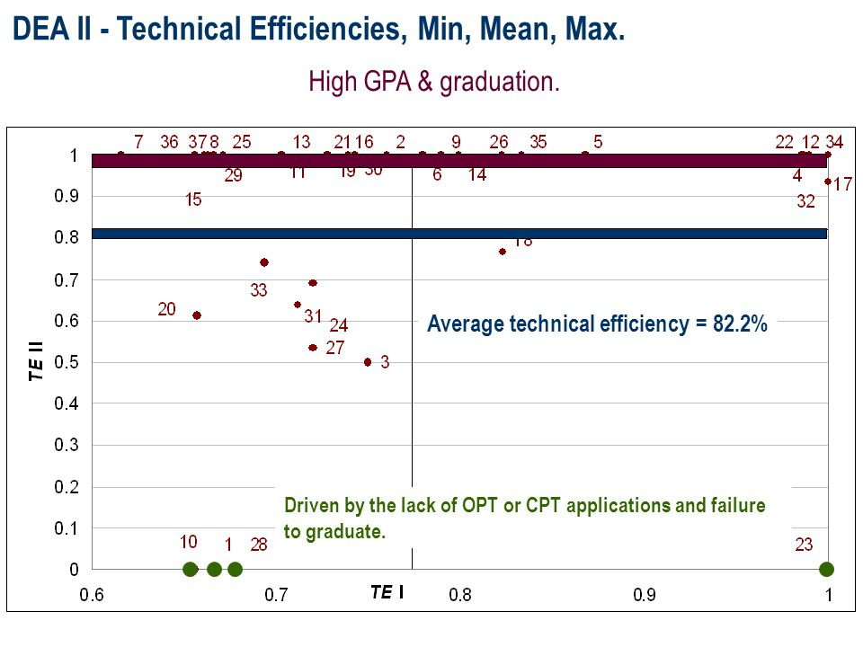 DEA II - Technical Efficiencies, Min, Mean, Max. Driven by the lack of OPT or CPT applications and failure to graduate. Average technical efficiency =