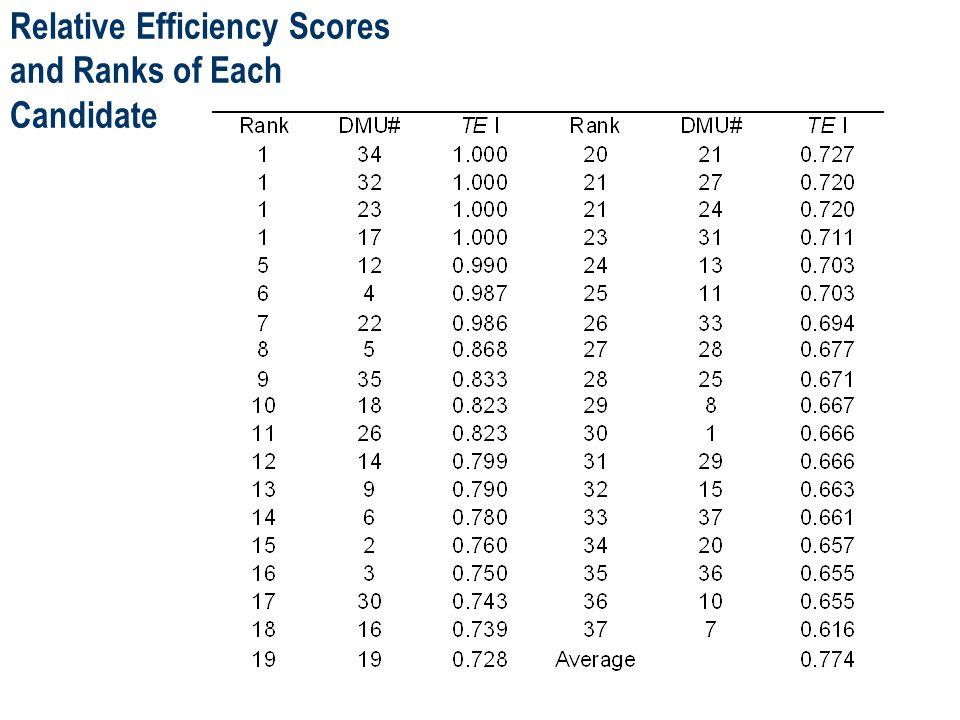 DEA I - Technical Efficiencies, Min, Mean, Max.Driven by the number of below-B grades.