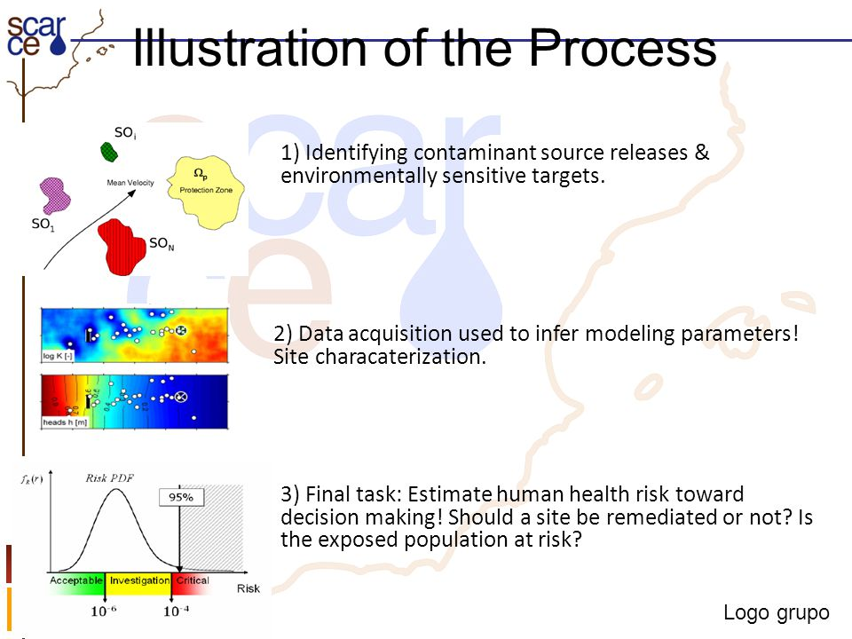 Logo grupo Illustration of the Process 1) Identifying contaminant source releases & environmentally sensitive targets. 2) Data acquisition used to inf