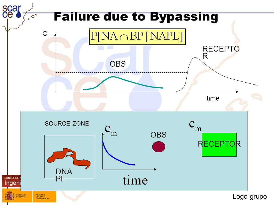 Logo grupo Failure due to Bypassing SOURCE ZONE DNA PL RECEPTOR OBS C time OBS RECEPTO R