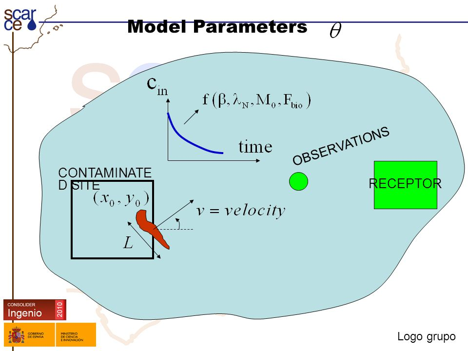 Logo grupo Model Parameters RECEPTOR CONTAMINATE D SITE OBSERVATIONS