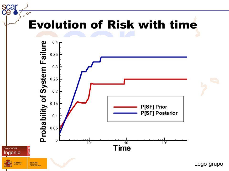 Logo grupo Evolution of Risk with time