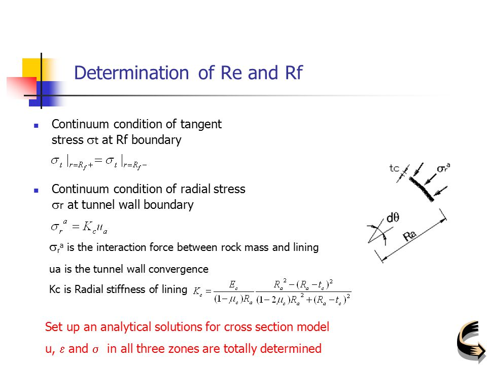 Determination of Re and Rf Continuum condition of tangent stress  t at Rf boundary Continuum condition of radial stress  r at tunnel wall boundary K