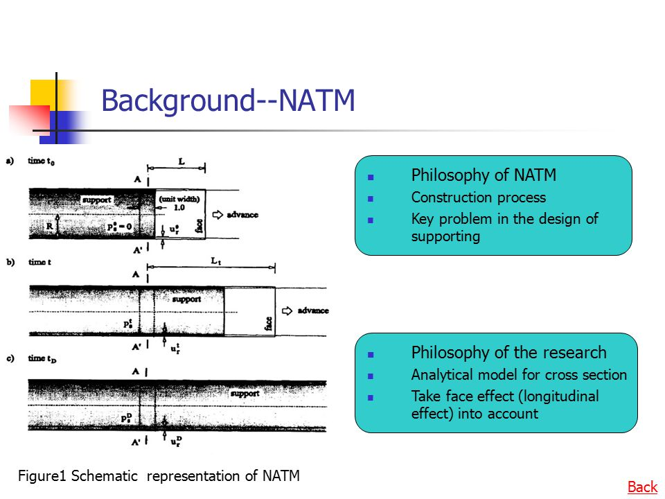 Background--NATM Philosophy of NATM Construction process Key problem in the design of supporting Philosophy of the research Analytical model for cross section Take face effect (longitudinal effect) into account Figure1 Schematic representation of NATM Back
