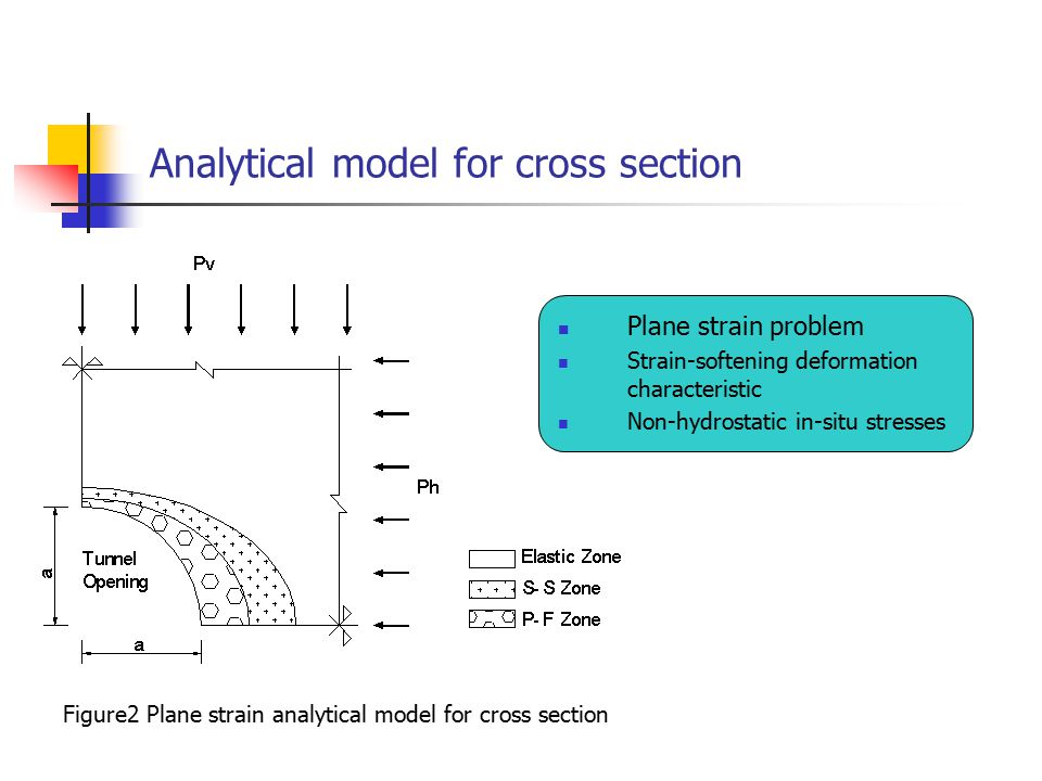Analytical model for cross section Plane strain problem Strain-softening deformation characteristic Non-hydrostatic in-situ stresses Figure2 Plane strain analytical model for cross section