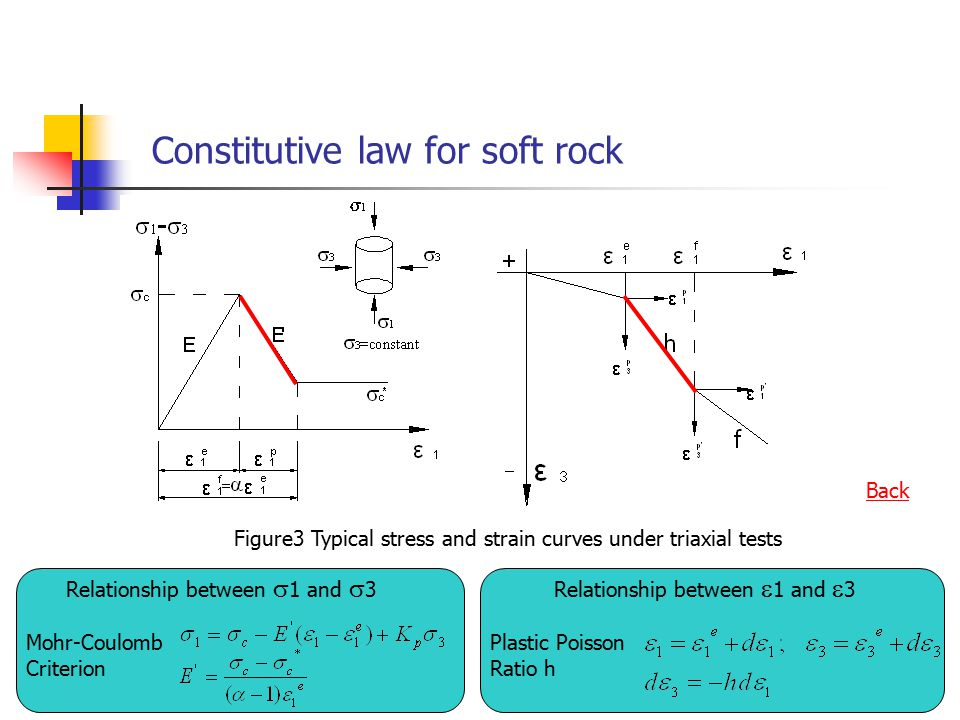 Constitutive law for soft rock Figure3 Typical stress and strain curves under triaxial tests Relationship between  1 and  3 Mohr-Coulomb Criterion Plastic Poisson Ratio Relationship between  1 and  3 Back
