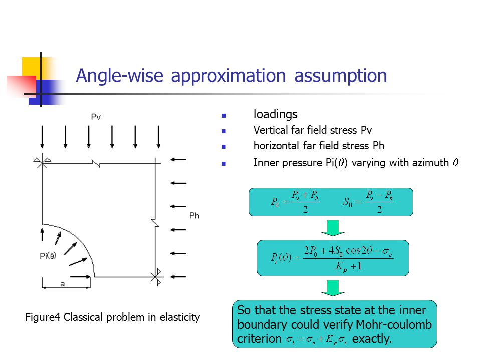 Angle-wise approximation assumption So that the stress state at the inner boundary could verify Mohr-coulomb criterion exactly.